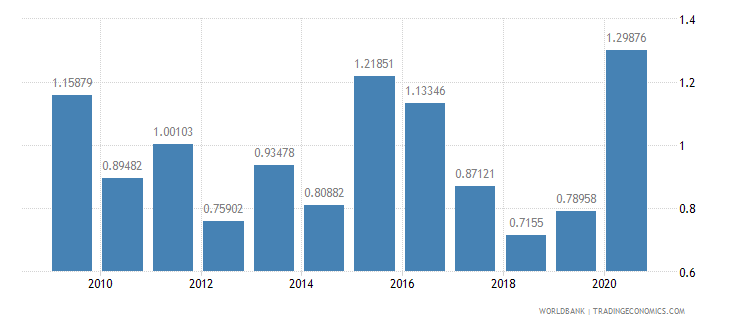 south africa net oda received percent of imports of goods and services wb data