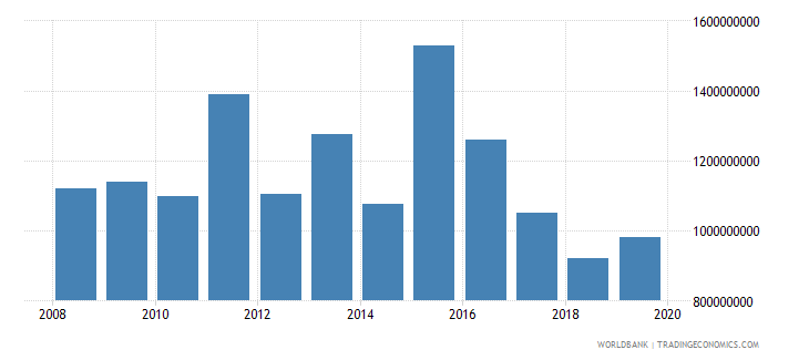 south africa net official development assistance and official aid received constant 2007 us dollar wb data