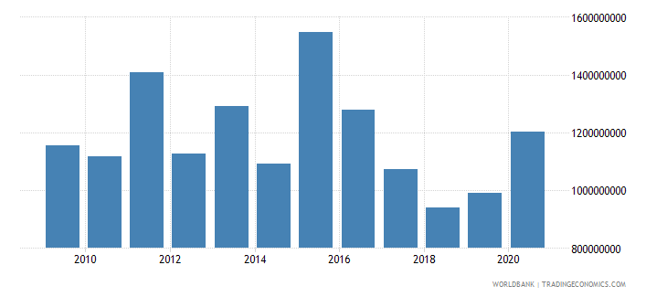 south africa net official development assistance received constant 2007 us dollar wb data