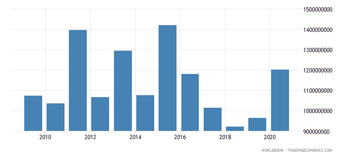 south africa net official development assistance received us dollar wb data