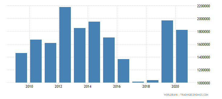 south africa net official flows from un agencies unfpa us dollar wb data