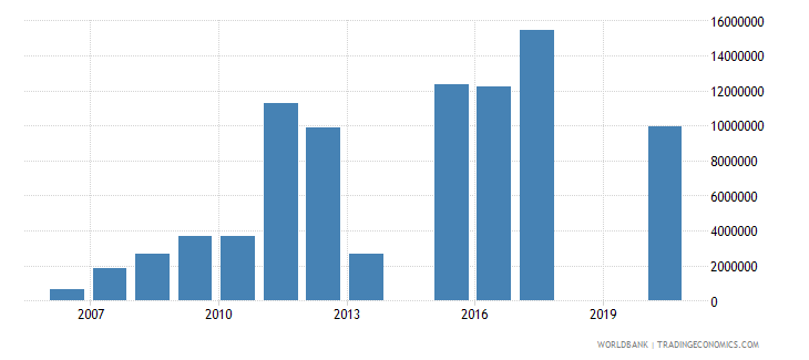 south africa net official flows from un agencies unhcr us dollar wb data