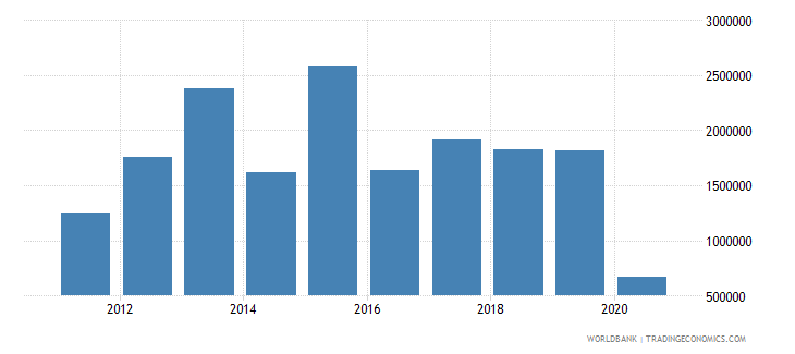 south africa net official flows from un agencies who current us$ wb data