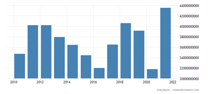 south africa net taxes on products us dollar wb data
