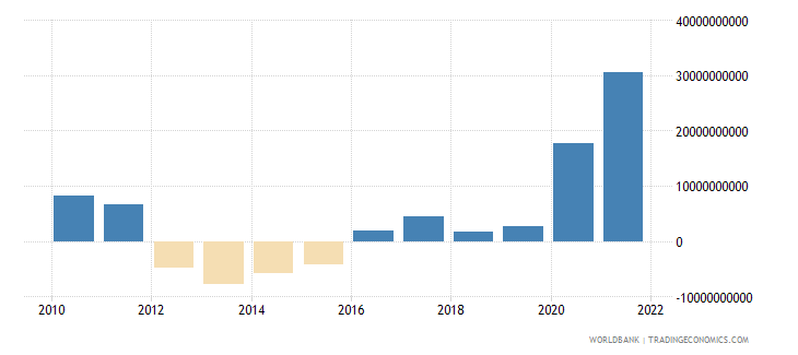 south africa net trade in goods bop us dollar wb data