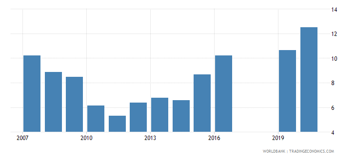 south africa new business density new registrations per 1 000 people ages 15 64 wb data