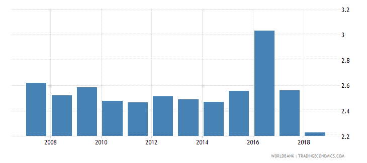south africa nonlife insurance premium volume to gdp percent wb data