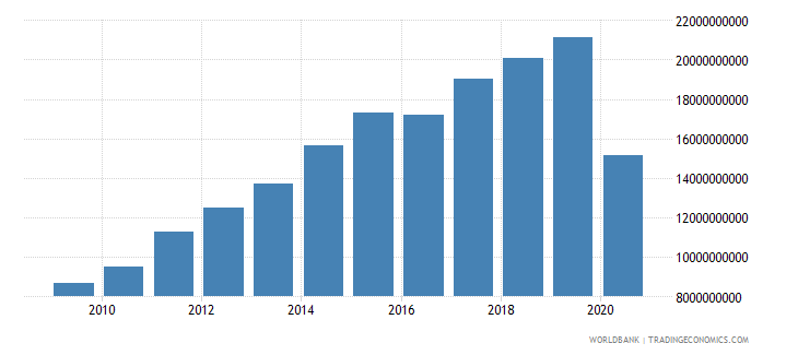 south africa other taxes current lcu wb data