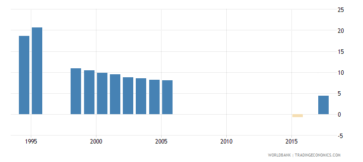 south africa over age enrolment ratio in primary education female percent wb data