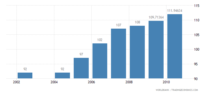 south africa passenger cars per 1 000 people wb data