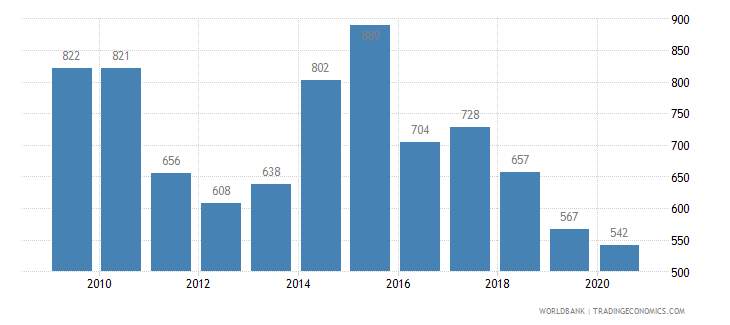 south africa patent applications residents wb data
