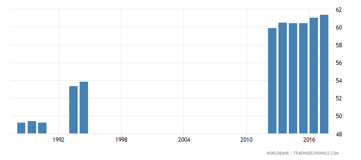 south africa percentage of graduates from tertiary education who are female percent wb data