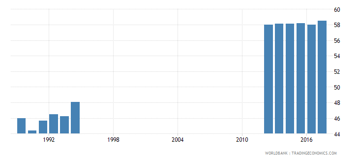 south africa percentage of students in tertiary education who are female percent wb data