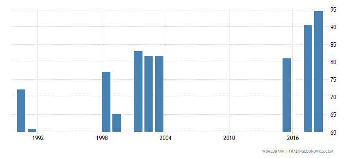 south africa persistence to grade 5 male percent of cohort wb data