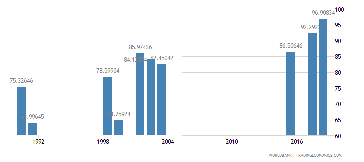 south africa persistence to grade 5 total percent of cohort wb data