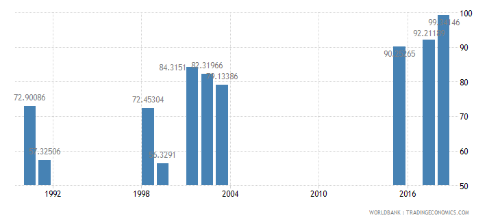 south africa persistence to last grade of primary female percent of cohort wb data