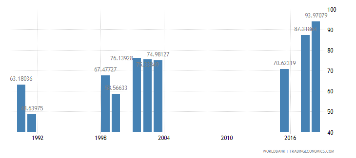 south africa persistence to last grade of primary male percent of cohort wb data
