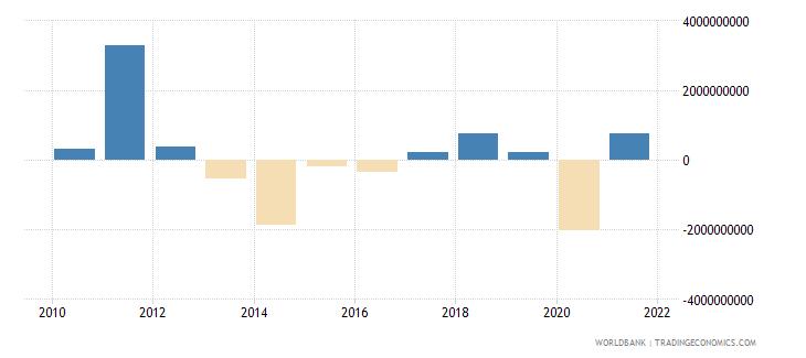 south africa png bonds nfl us dollar wb data
