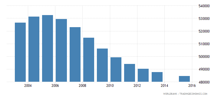 south africa population age 0 female wb data
