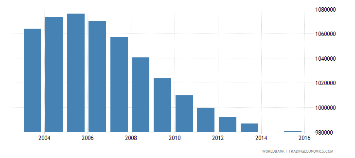 south africa population age 0 total wb data