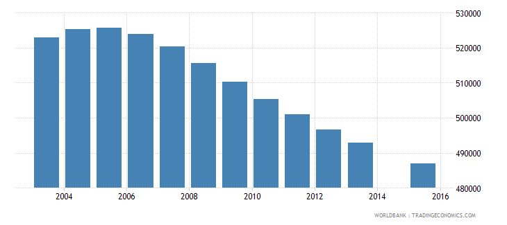 south africa population age 1 female wb data