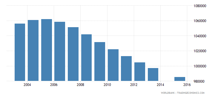 south africa population age 1 total wb data