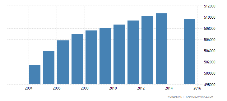 south africa population age 10 female wb data