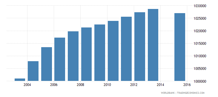 south africa population age 10 total wb data