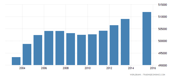 south africa population age 12 female wb data
