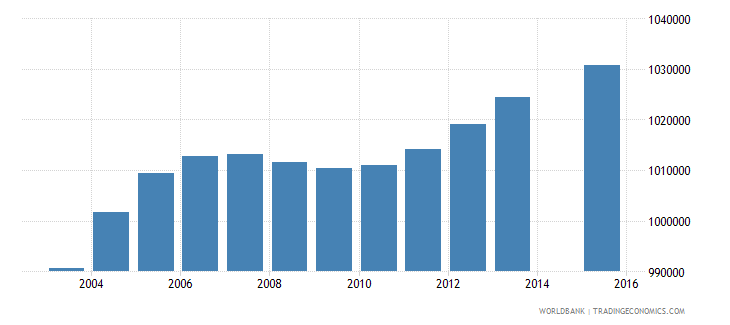 south africa population age 12 total wb data