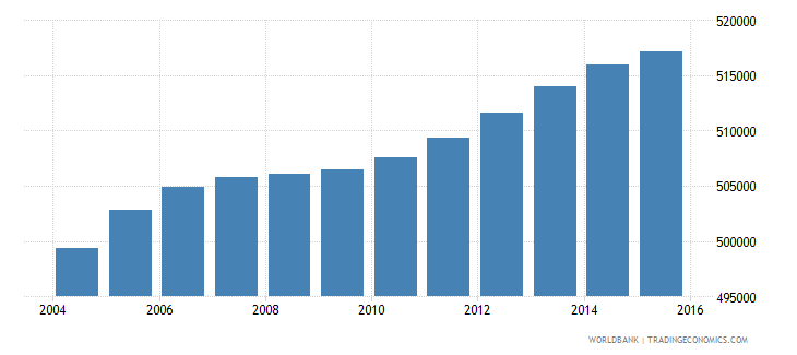 south africa population age 13 male wb data