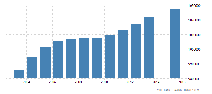 south africa population age 13 total wb data