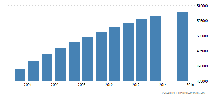 south africa population age 14 female wb data