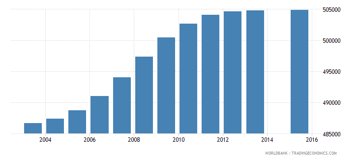 south africa population age 15 female wb data