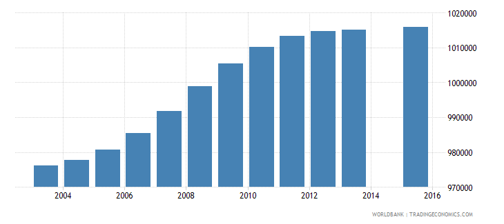 south africa population age 15 total wb data