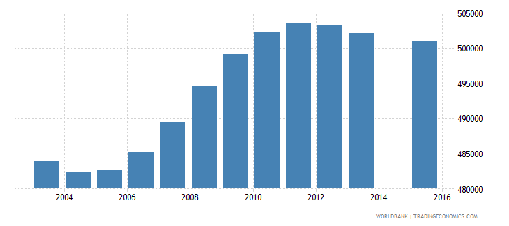 south africa population age 16 female wb data