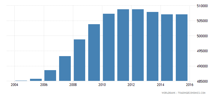 south africa population age 16 male wb data