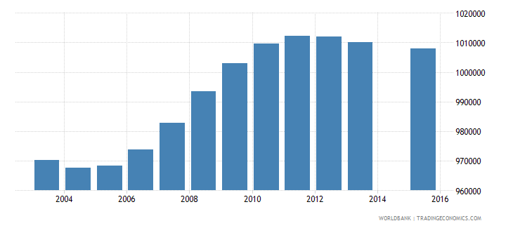 south africa population age 16 total wb data