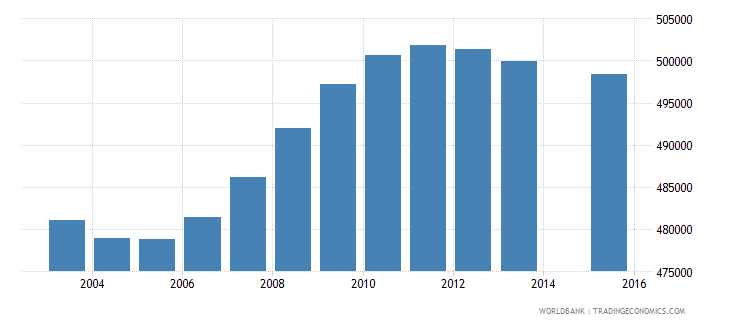 south africa population age 17 female wb data