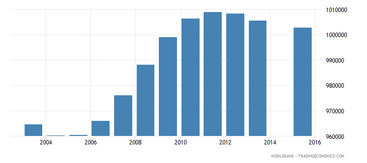 south africa population age 17 total wb data