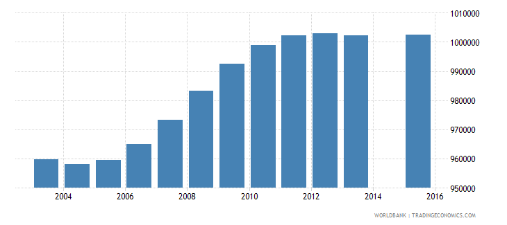 south africa population age 18 total wb data