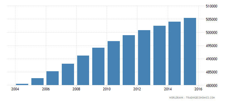 south africa population age 19 male wb data