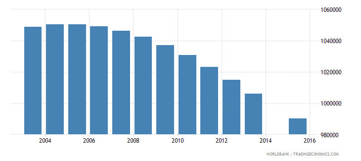 south africa population age 2 total wb data