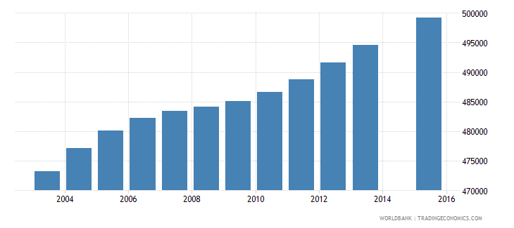 south africa population age 20 female wb data