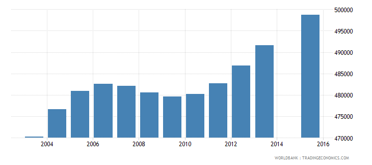 south africa population age 21 female wb data