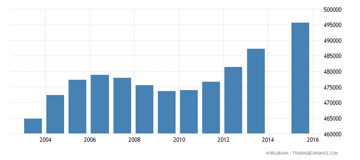 south africa population age 22 female wb data