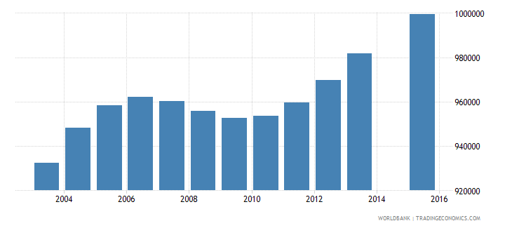 south africa population age 22 total wb data