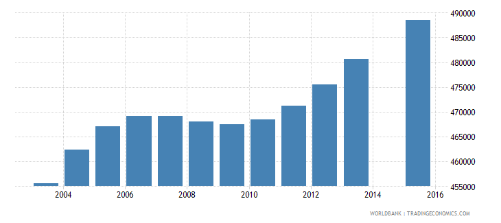 south africa population age 23 female wb data