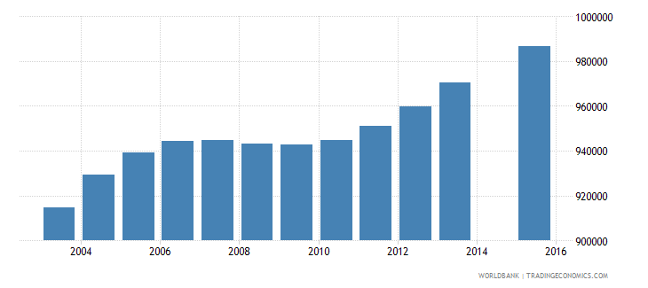 south africa population age 23 total wb data