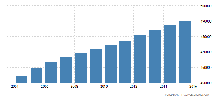 south africa population age 24 male wb data